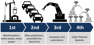 Industry 4 point 0 graphic