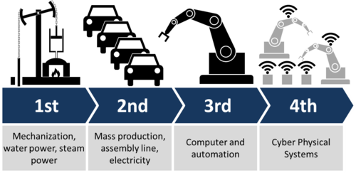 How is Industry 4.0 impacting the manufacturing industry?